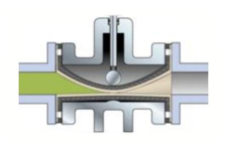 双气缸常闭型管夹阀工作原理
